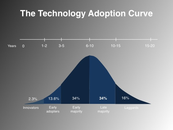 technology_curve